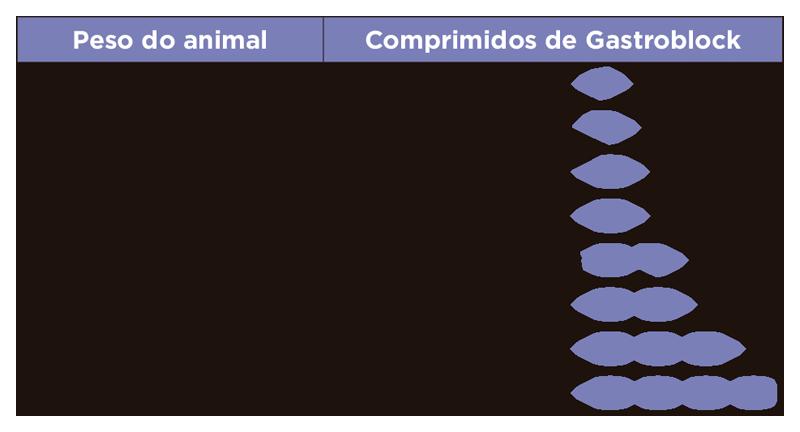 Gastroblock - Tabela de doses