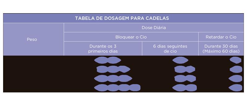 Prevegest 20mg (Cadelas) - Tabela de doses