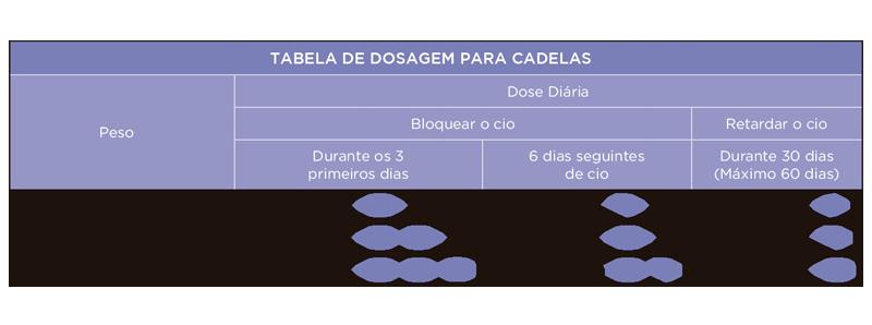 Prevegest 5mg (Cadelas) - Tabela de doses