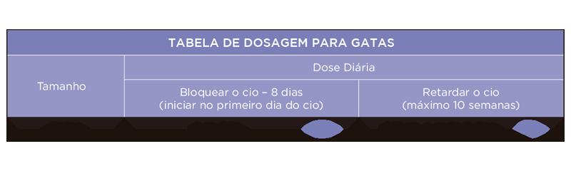 Prevegest 5mg (Gatas) - Tabela de doses