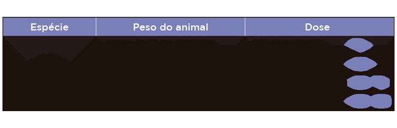 Vermivet Plus (2g) - Tabela de doses