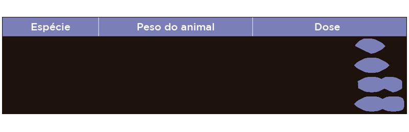 Vermivet Plus (660mg) - Tabela de doses